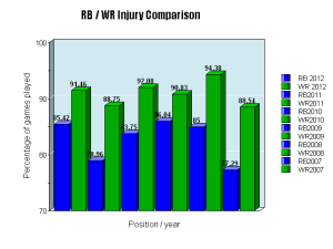 This graph shows that running backs are more likely to miss games over the course of the season.